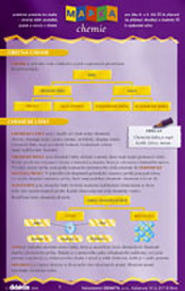 Mapka chemie