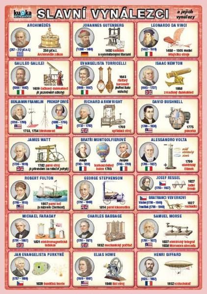 Slavní vynálezci a jejich vynálezy (tabulka A5)