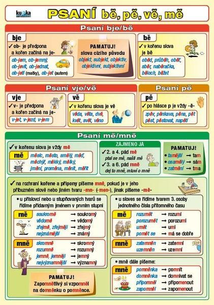 Psaní bě, pě, vě, mě a předpony s-, z-, vz- (oboustranná tabulka A5)