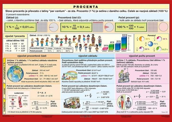 Procenta (tabulka A4)