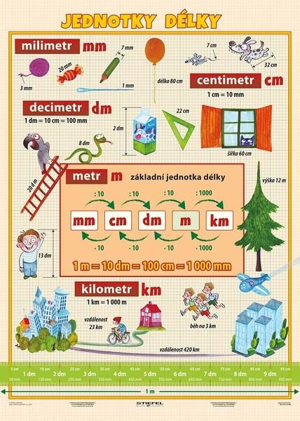 Jednotky délky (tabulka A4)