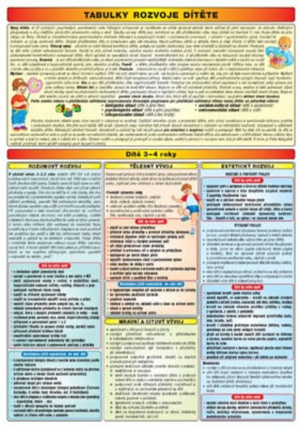 Tabulky rozvoje dítěte (3-6 roků) - co a kdy má dítě znát a umět