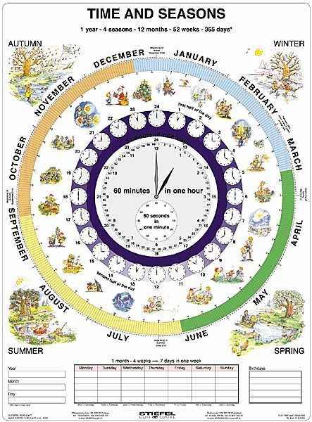 Čas v angličtině - Time and Seasons (tabulka, A4)