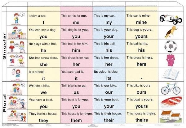 Osobní zájmena v angličtině - Pronouns (tabulka, A4)