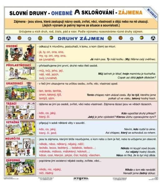 Slovní druhy / Skloňování zájmen (tabulka, A4)