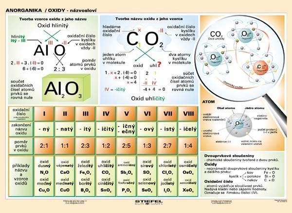 Anorganika / Oxidy - názvosloví (tabulka, A5)
