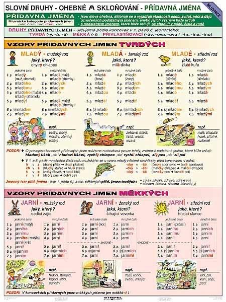 Vzory - Přídavná jména (tabulka A4)
