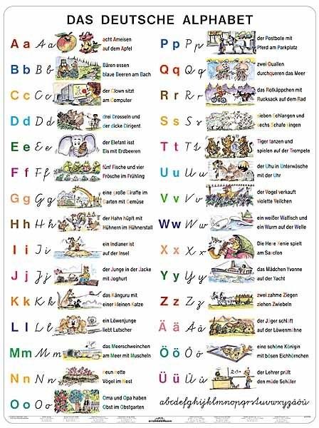 Deutsche Alphabet - Německá abeceda (tabulka, A4)