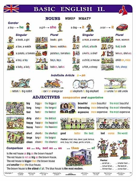 Basic English II. (tabulka, A4)