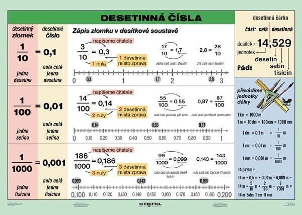 Desetinná čísla (tabulka, A4)