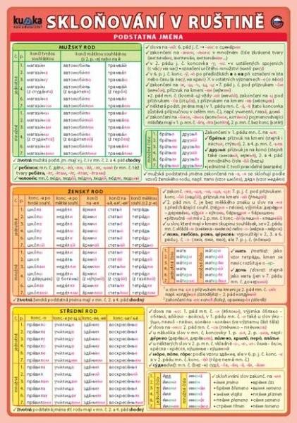 Skloňování v ruštině (oboustranná tabulka, A5)