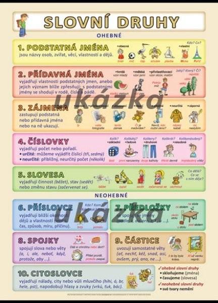 Slovní druhy (nástěnná tabule, 100x70 cm)