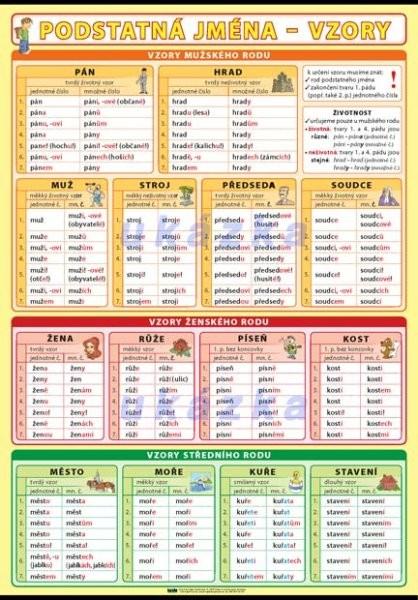 Podstatná jména - vzory XL (nástěnná tabule 100x70 cm)