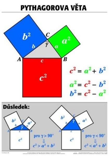 Pythagorova věta (výuková tabule)