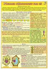 Přehled přírodopisu pro ZŠ 1.díl (skládačka A5, 8 stran)