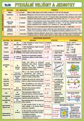 Fyzikální veličiny a jednotky (oboustranná tabulka)