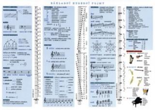 Základní hudební pojmy - Dějiny hudby a hudební nauka (tabulka)