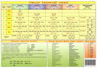 Tabulka organické chemie (tabulka)