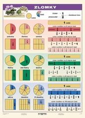 Zlomky (tabulka A4)