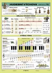 Hudební výchova 1 - základy (tabulka, A4)