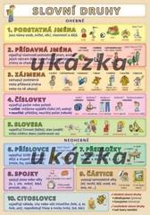 Slovní druhy (oboustranná tabulka, A5)